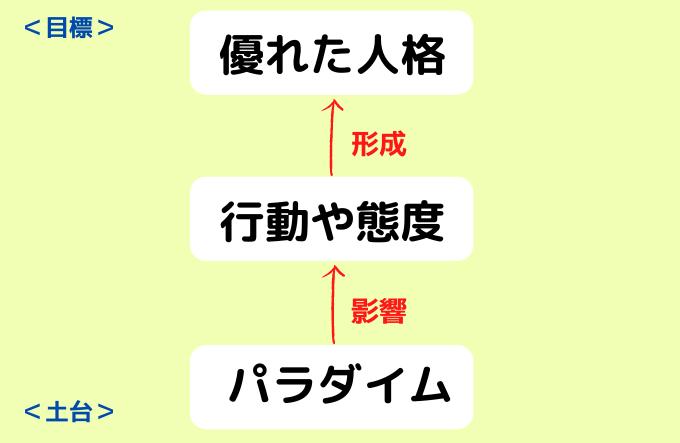 本訳第一回7つの習慣3